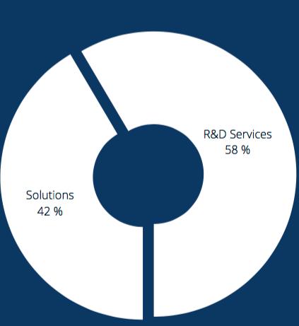 Fördelning mellan Data Respons två affärsområden 2017