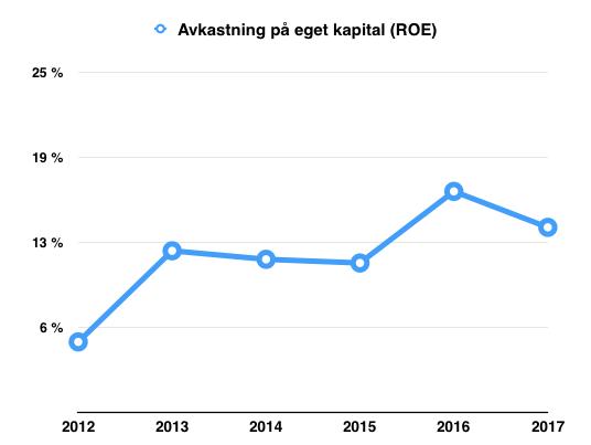 Avkastning på eget kapital (ROE) - Nordic Waterproofing