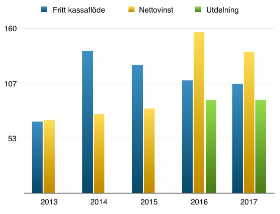 Utveckling kassaflöde och vinst - Nordic waterproofing