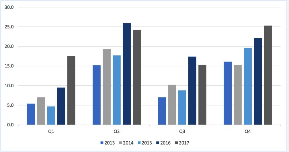 Vinst kvartal för kvartal 2012 - 2018 - Nilörngruppen