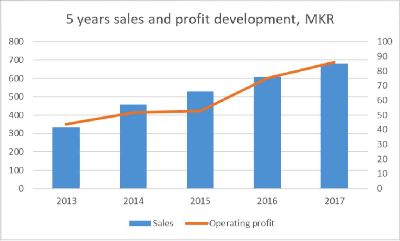 Lönsamhetsutveckling 2013 till 2018 - Nilörngruppen