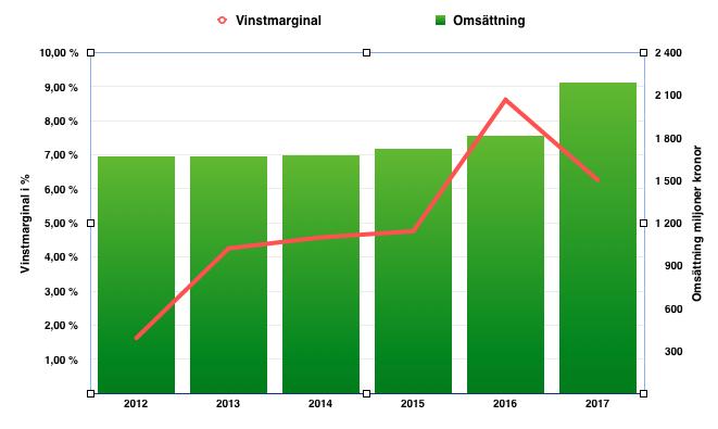Lönsamhetsutveckling - Nordic Waterproofing