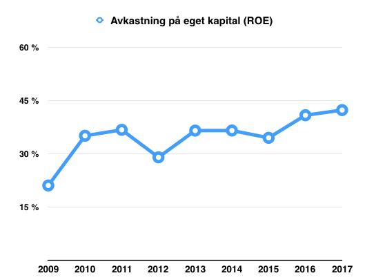 Avkastning eget kapital (ROE) - Nilörngruppen