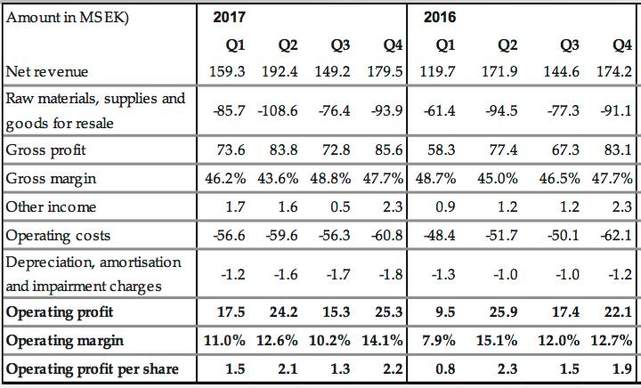 Utvecklingen kvartalsvis 2017 och 2016 - Nilörngruppen