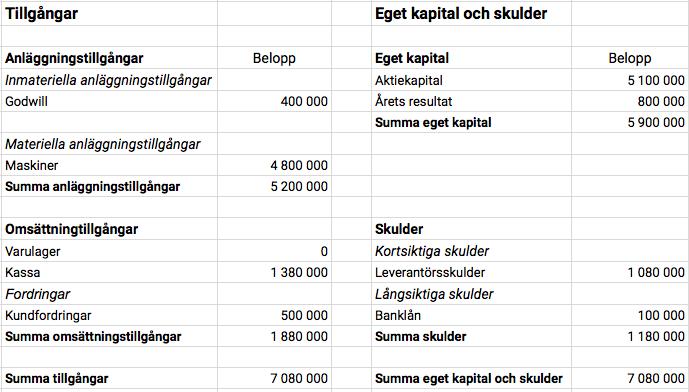 En förenklad balansräkning tillhörande Kalles Maskinpark AB