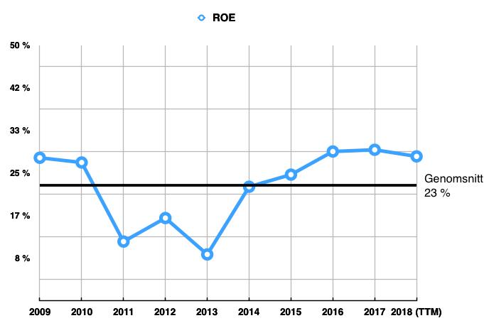 Utveckling ROE - Proact
