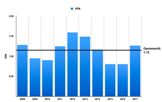 Utveckling VPA - Cervus Equipment