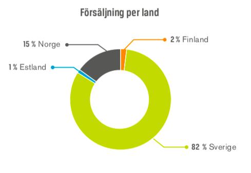 Försäljning per land - Swedol