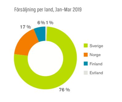 Försäljning per land q1 2019 - Swedol