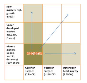 Medistims marknadspotential inom segmenten koronar bypass-vaskular och annan oppen hjartkirurgi