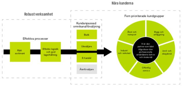 Översiktlig bild över Swedols verksamhet