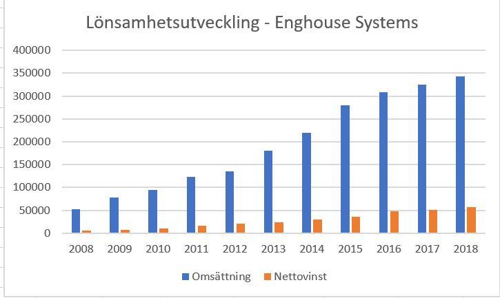 Lönsamhetsutveckling sedan 2008 - Enghouse Systems
