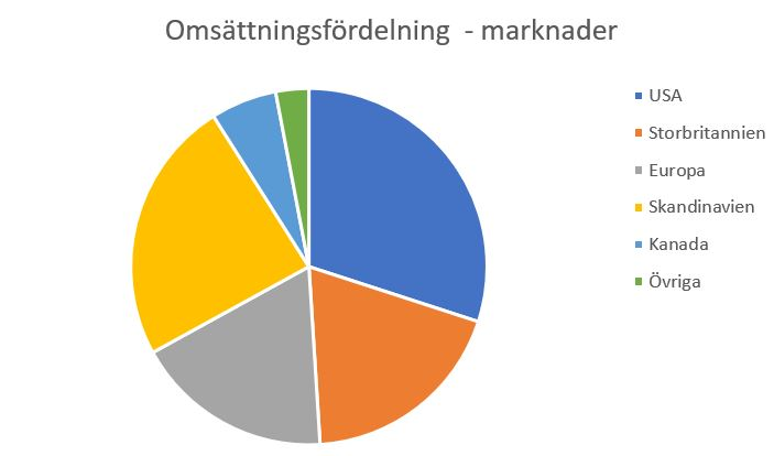Omsättningsfördelning mellan Enghouse Systems marknader