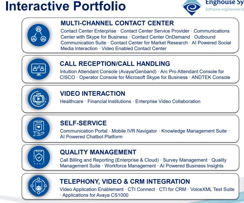 Tjänsteportfölj - Interactive Management